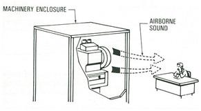 Acoustical_Enclosure