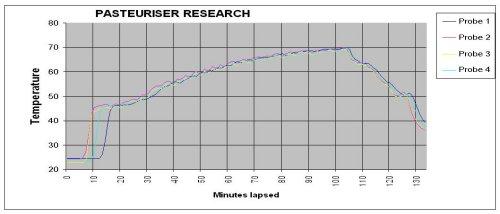 Steam_Sterilising_Systems_graph